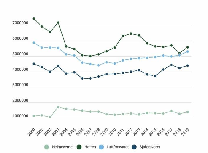 Grafen viser budsjettene til Heimevernet (lysegrønn), Hæren (mørkegrønn), Luftforsvaret (lyseblå) og Sjøforsvaret (mørkeblå) mellom 2000 og 2019.