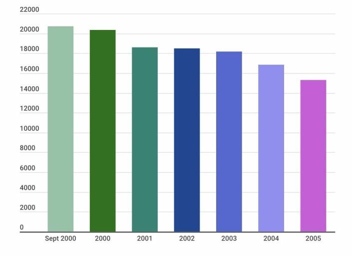 Mellom september 2000 og 2005 gikk Forsvaret ned fra 20.700 årsverk til 15.290. Grafen viser utviklingen hvert av årene.