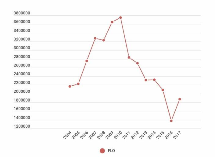 FLOs budsjett 2004-2017. Forsvarets forum har ikke tallene for 2018 og 2019. Forsvarsmateriell ble opprettet formelt 1. januar 2016.