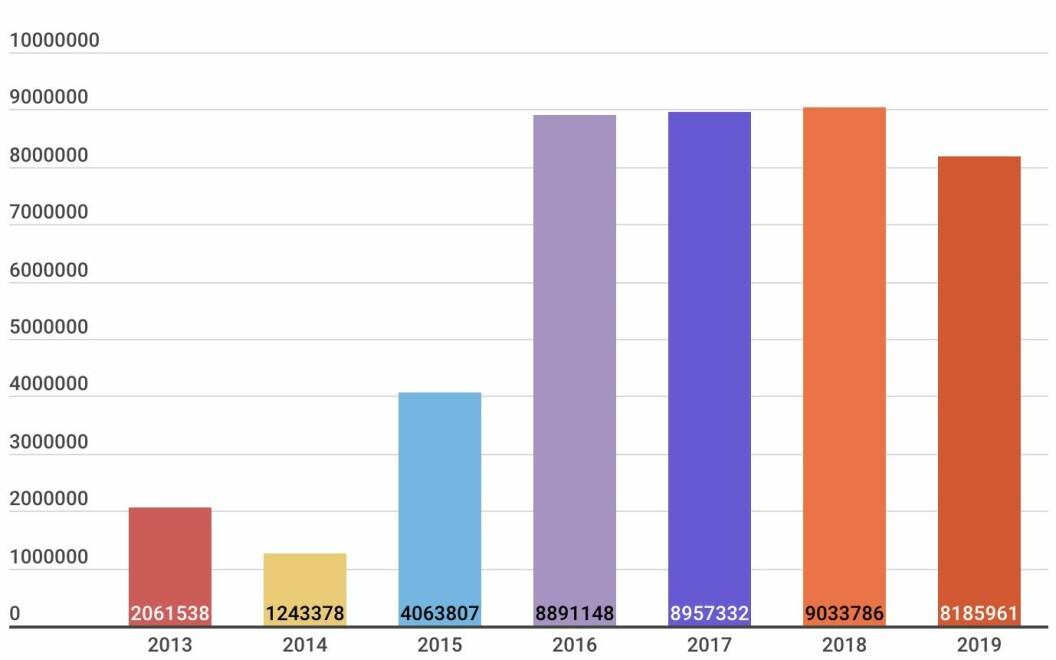 Penger brukt på kampfly og tilhørende basestruktur mellom 2013 og 2019.