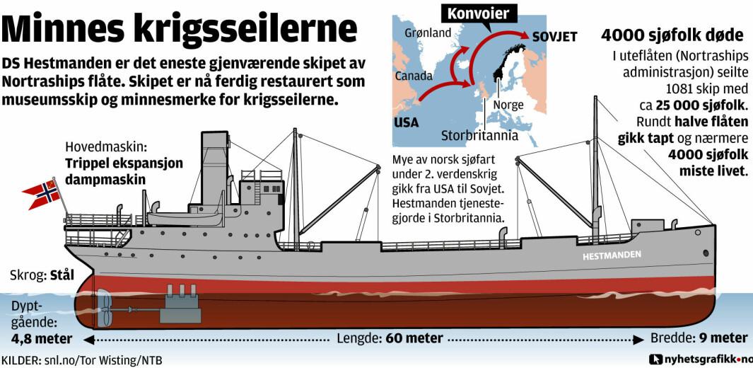 DS Hestmanden er det eneste gjenværende skipet av Nortraships flåte. Skipet er nå ferdig restaurert som museumsskip og minnesmerke for krigsseilerne.