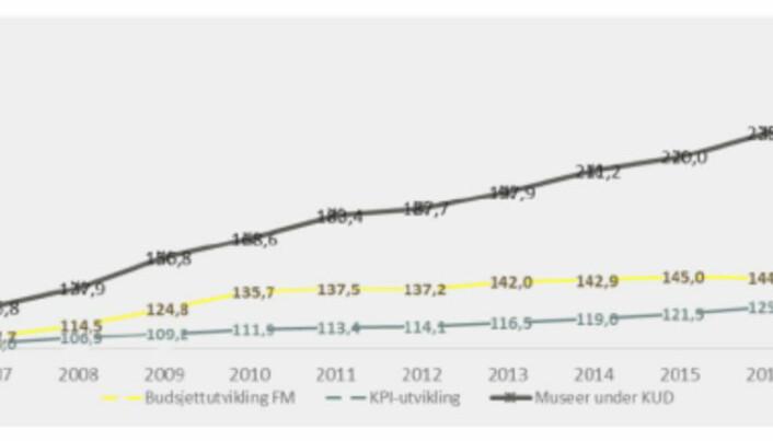 Bevilgningene til Forsvarets museer (den gule linjen) som er er underlagt Forsvarsdepartementet, har tilnærmet stått på stedet hvil, skriver Anniken Huitfeldt.