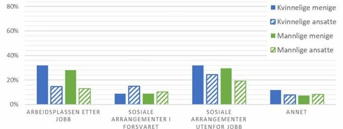 Tabellen viser sted hvor seksuell trakassering oppleves utenfor tjeneste.